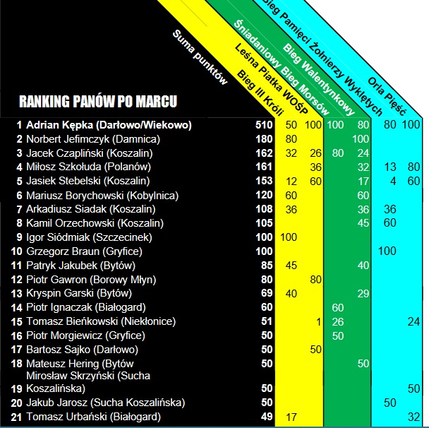 ranking marzec