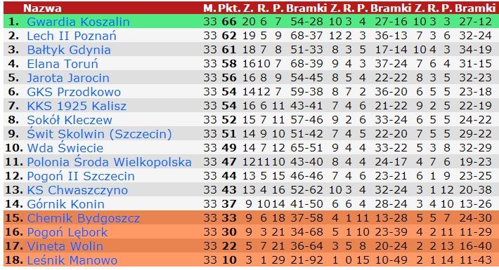 tabela III liga 33 kolejka